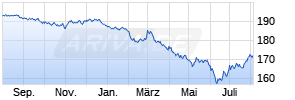 Lyxor EuroMTS 7-10Y Investment Grade (DR) UCITS ETF Chart