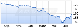 Lyxor EuroMTS 5-7Y Investment Grade (DR) UCITS ETF Chart