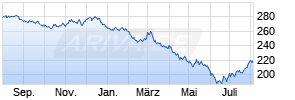 Lyxor EuroMTS 15 Y Investment Grade (DR) UCITS ETF Chart