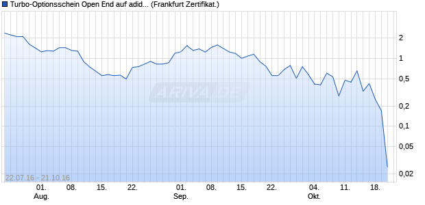 Turbo-Optionsschein Open End auf adidas [Vontobel . (WKN: VN21HH) Chart