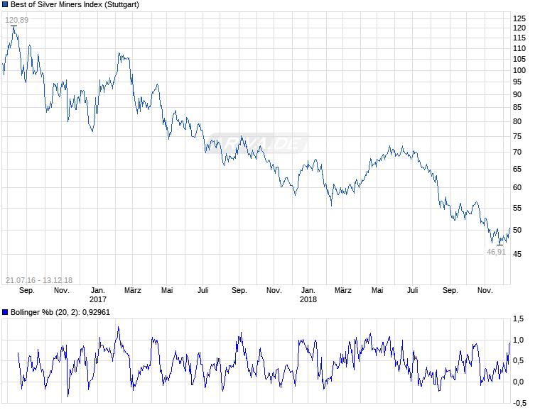 Experten erwarten steigenden Silberpreis 25245379