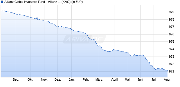 Performance des Allianz Global Investors Fund - Allianz Floating Rate Notes Plus VarioZins P (EUR) (WKN A2ANRH, ISIN LU1451583543)