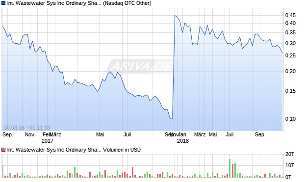 International Wastewater Sys Inc Ordinary Shares (C. Aktie Chart