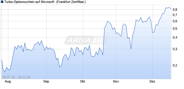 Turbo-Optionsschein auf Microsoft [Vontobel Financia. (WKN: VN23CN) Chart