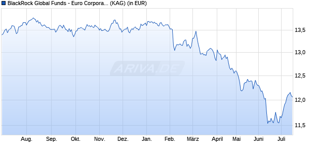 Performance des BGF EUR CORP.BD Fonds (WKN A2ANMM, ISIN LU1445719088)