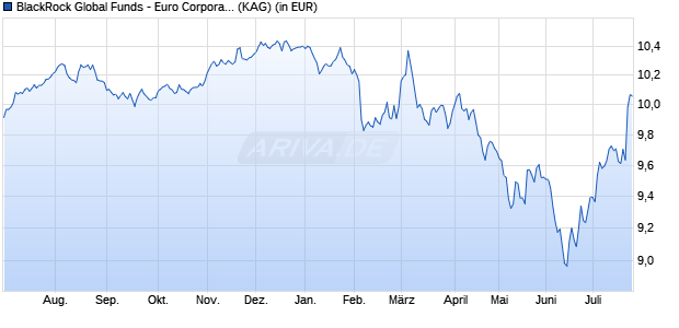 Performance des BGF EUR CORP.BD Fonds (WKN A2ANML, ISIN LU1445718783)