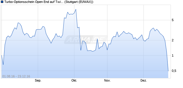 Turbo-Optionsschein Open End auf Twitter [Vontobel . (WKN: VN26F0) Chart