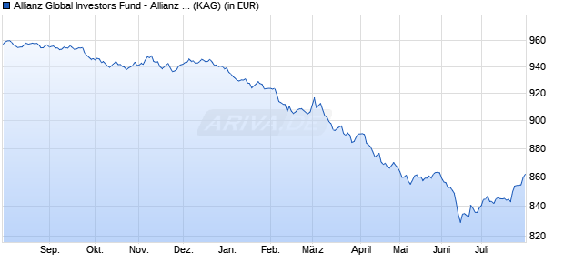 Performance des Allianz Global Investors Fund - Allianz Advanced Fixed Income Global Aggregate W (H-EUR) (WKN A2ANX4, ISIN LU1456273033)