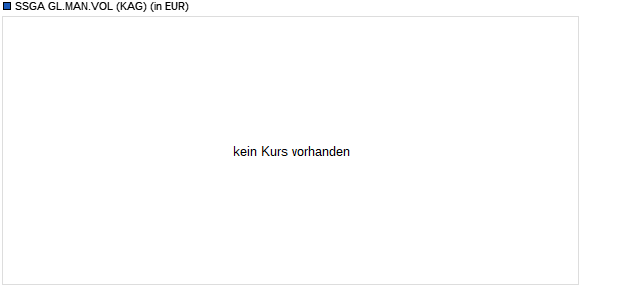 Performance des SSGA GL.MAN.VOL Fonds (WKN A2AN62, ISIN LU1338145581)