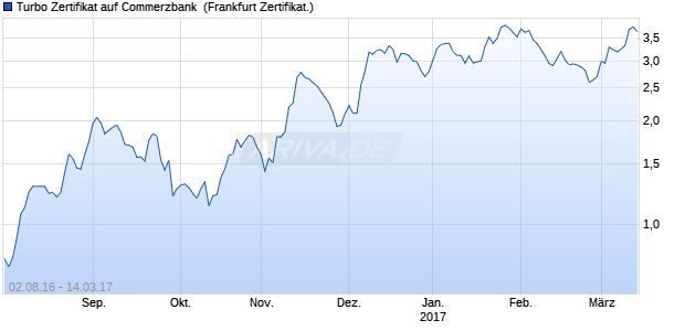 Turbo Zertifikat auf Commerzbank [Commerzbank AG] (WKN: CD99US) Chart