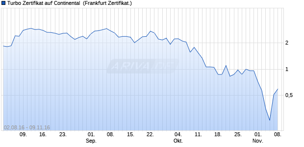 Turbo Zertifikat auf Continental [Commerzbank AG] (WKN: CD99VK) Chart