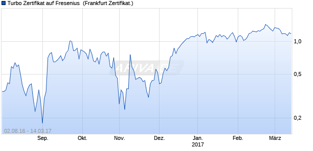 Turbo Zertifikat auf Fresenius [Commerzbank AG] (WKN: CD9A2Y) Chart