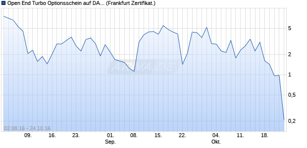 Open End Turbo Optionsschein auf DAX [UBS AG (Lo. (WKN: UW2H7U) Chart