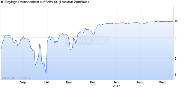 StayHigh Optionsschein auf BMW St [Societe General. (WKN: SE6HKV) Chart