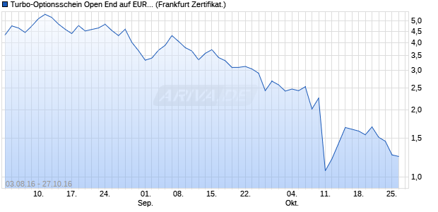 Turbo-Optionsschein Open End auf EUR/SEK [Vonto. (WKN: VN27RD) Chart