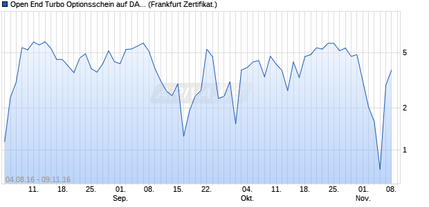 Open End Turbo Optionsschein auf DAX [DZ Bank AG] (WKN: DGH927) Chart