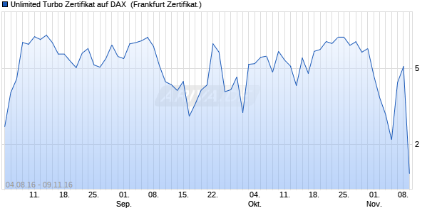 Unlimited Turbo Zertifikat auf DAX [Commerzbank AG] (WKN: CD9GSC) Chart