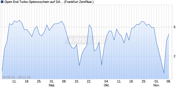 Open End Turbo Optionsschein auf DAX [UBS AG (Lo. (WKN: UW2GEQ) Chart