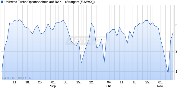 Unlimited Turbo Optionsschein auf DAX [BNP Pariba. (WKN: PB71P8) Chart