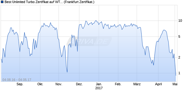 Best Unlimited Turbo Zertifikat auf WTI Rohöl NYMEX . (WKN: CD9H68) Chart