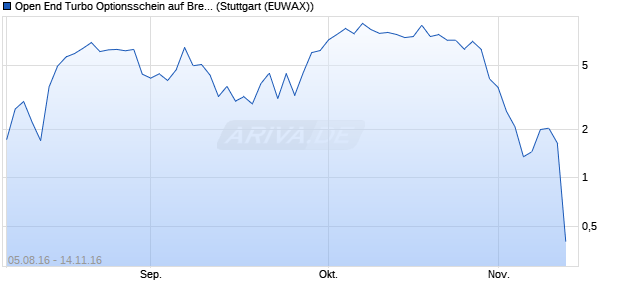Open End Turbo Optionsschein auf Brent Crude Roh. (WKN: DGL0D5) Chart