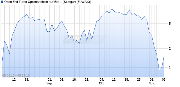 Open End Turbo Optionsschein auf Brent Crude Roh. (WKN: DGL0D6) Chart