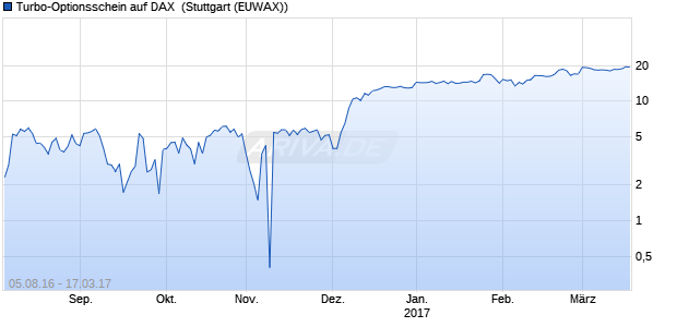 Turbo-Optionsschein auf DAX [Vontobel Financial Pro. (WKN: VN3B1Z) Chart