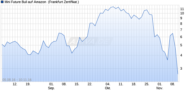 Mini Future Bull auf Amazon [HypoVereinsbank/UniCr. (WKN: HU5ZUH) Chart