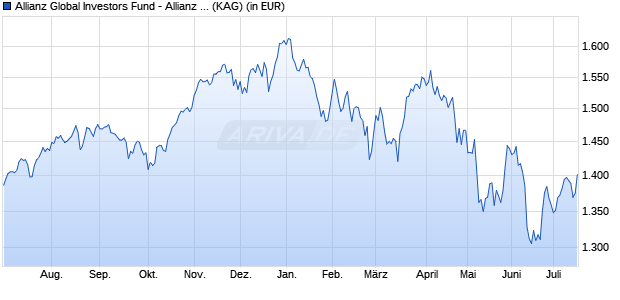 Performance des Allianz Global Investors Fund - Allianz Best Styles Global Equity W (H-CHF) (WKN A2ANS3, ISIN LU1449863858)