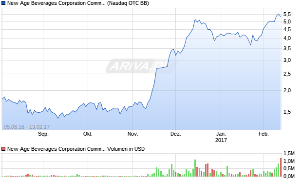 New Age Beverages Corporation Common Stock Aktie Chart