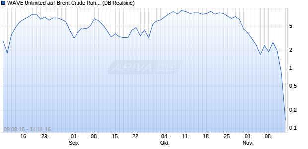WAVE Unlimited auf Brent Crude Rohöl ICE Rolling [. (WKN: DL6NW2) Chart
