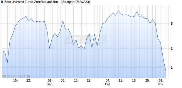 Best Unlimited Turbo Zertifikat auf Brent Crude Rohöl. (WKN: CD9KDS) Chart