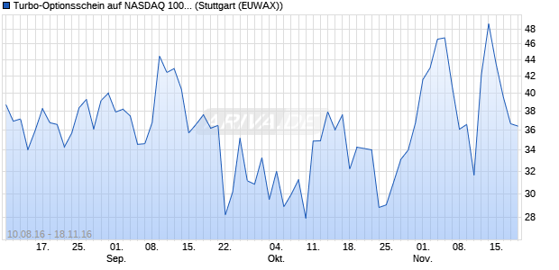 Turbo-Optionsschein auf NASDAQ 100 [Vontobel Fin. (WKN: VN3CTB) Chart