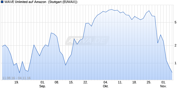 WAVE Unlimited auf Amazon [Deutsche Bank AG] (WKN: DL6S0Q) Chart
