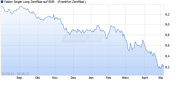 Faktor Single Long Zertifikat auf EUR/USD [Societe G. (WKN: CD9105) Chart
