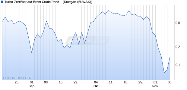 Turbo Zertifikat auf Brent Crude Rohöl ICE 01/17 [Co. (WKN: CD911M) Chart