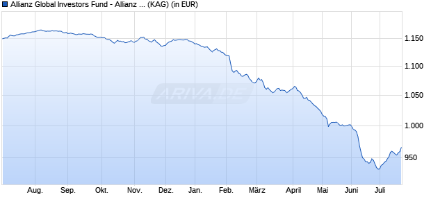 Performance des Allianz Global Investors Fund - Allianz Euro Credit SRI IT (EUR) (WKN A12FR6, ISIN LU1145633233)