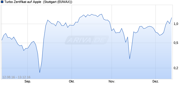 Turbo Zertifikat auf Apple [Commerzbank AG] (WKN: CD9PT6) Chart