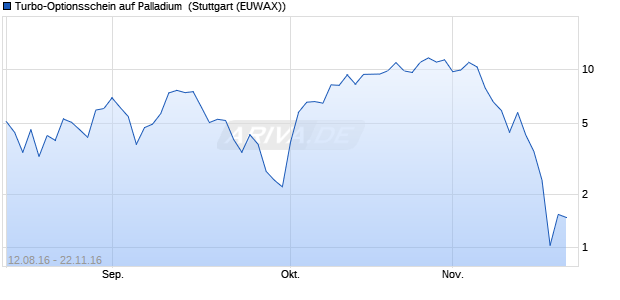 Turbo-Optionsschein auf Palladium [Vontobel Financi. (WKN: VN3EQ6) Chart
