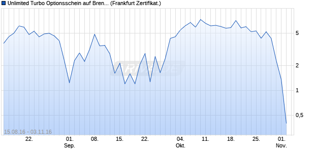 Unlimited Turbo Optionsschein auf Brent Crude Roh. (WKN: PB78QL) Chart