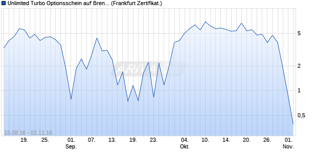 Unlimited Turbo Optionsschein auf Brent Crude Roh. (WKN: PB78QM) Chart