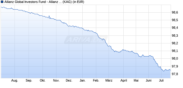 Performance des Allianz Global Investors Fund - Allianz Floating Rate Notes Plus AT (EUR) (WKN A117VV, ISIN LU1089088741)