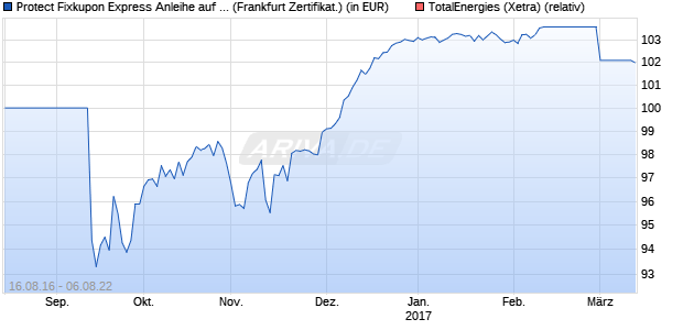 Protect Fixkupon Express Anleihe auf Total [Vontobel . (WKN: VN3FCW) Chart