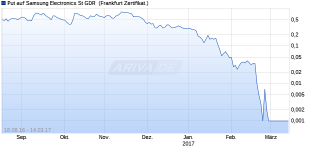 Put auf Samsung Electronics St GDR [Commerzbank. (WKN: CD9WLT) Chart