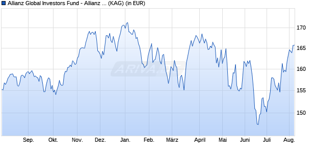 Performance des Allianz Global Investors Fund - Allianz Best Styles Global AC Equity R (EUR) (WKN A2APBT, ISIN LU1459824303)