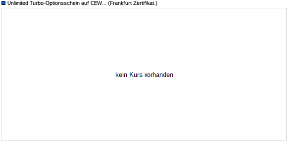 Unlimited Turbo Zertifikat auf CEWE Stiftung & Co.KG. (WKN: CE206V) Chart