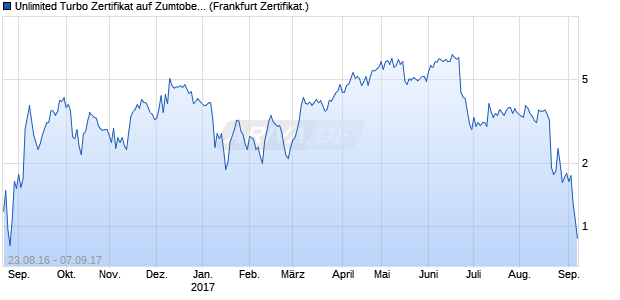Unlimited Turbo Zertifikat auf Zumtobel A [Commerzb. (WKN: CE2095) Chart