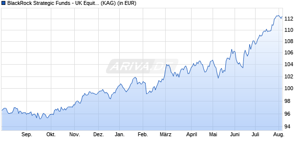Performance des BLACKR.UK EQ. Fonds (WKN A2AL06, ISIN LU1430596772)