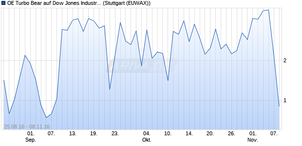 OE Turbo Bear auf Dow Jones Industrial Average [Citi. (WKN: CX5WR1) Chart