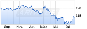 Lyxor US TIPS (DR) UCITS ETF Chart